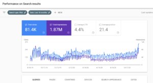 Google Core Algorithm December 2020 Update Increased My Website Traffic by 30% Live Proof